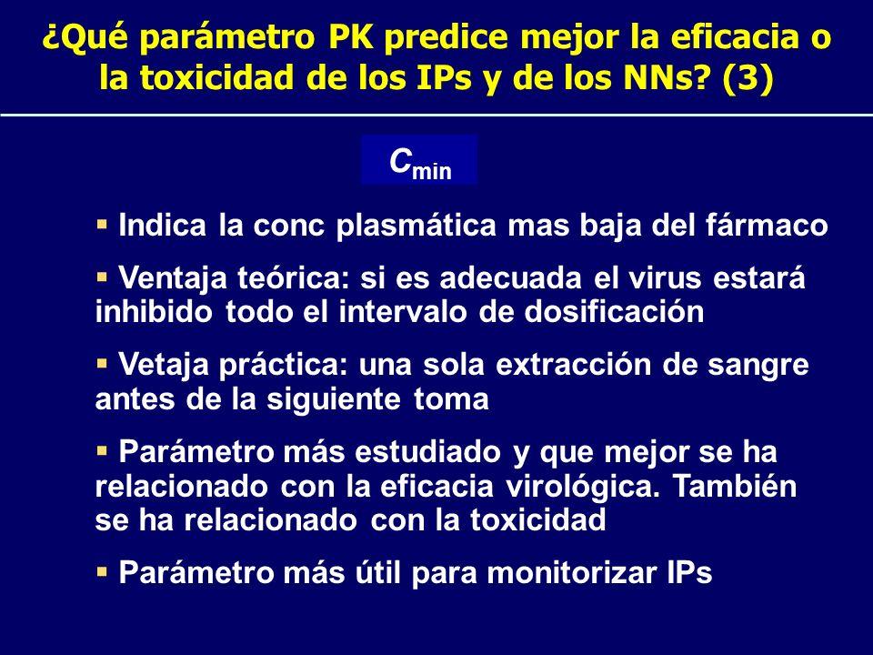 ¿Qué parámetro PK predice mejor la eficacia o la toxicidad de los IPs y de los NNs? (3) Indica la conc plasmática mas baja del fármaco Ventaja teórica