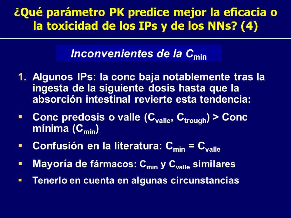 ¿Qué parámetro PK predice mejor la eficacia o la toxicidad de los IPs y de los NNs? (4) 1.Algunos IPs: la conc baja notablemente tras la ingesta de la
