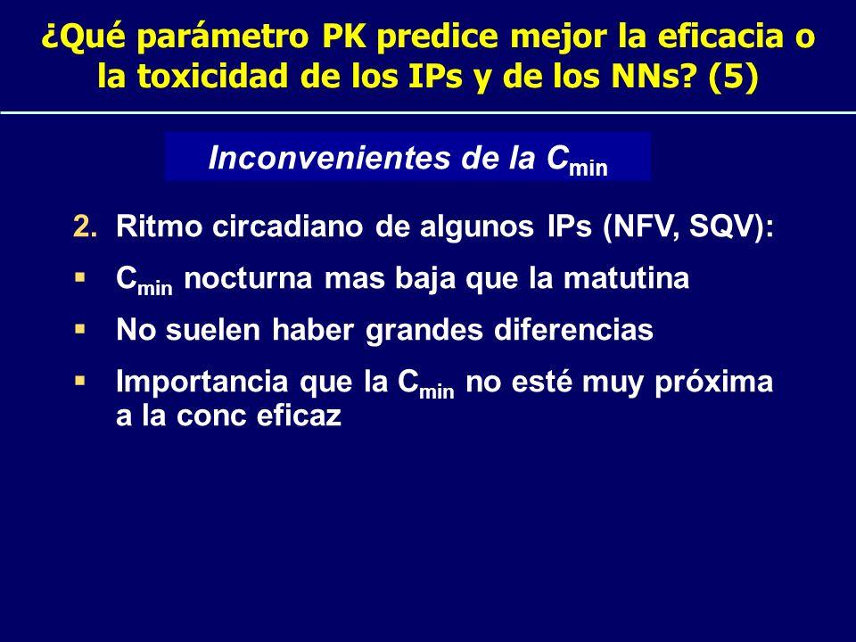 ¿Qué parámetro PK predice mejor la eficacia o la toxicidad de los IPs y de los NNs? (5) 2.Ritmo circadiano de algunos IPs (NFV, SQV): C min nocturna m