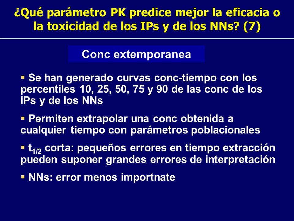 ¿Qué parámetro PK predice mejor la eficacia o la toxicidad de los IPs y de los NNs? (7) Se han generado curvas conc-tiempo con los percentiles 10, 25,
