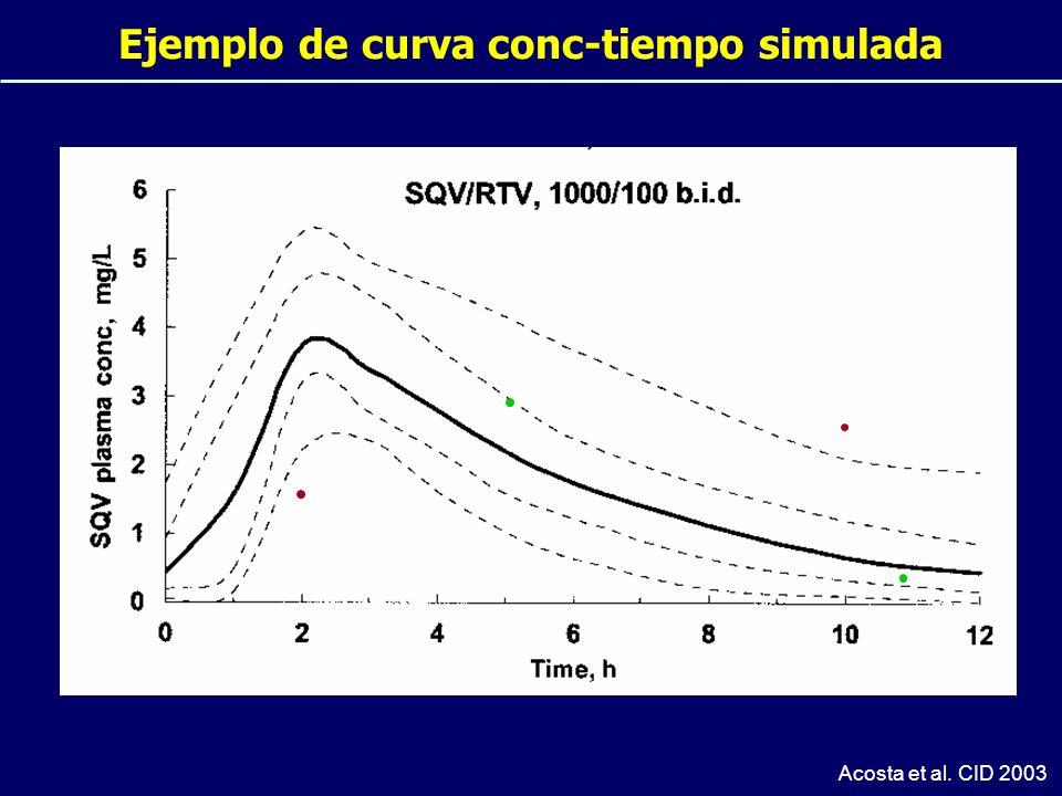 Ejemplo de curva conc-tiempo simulada Acosta et al. CID 2003