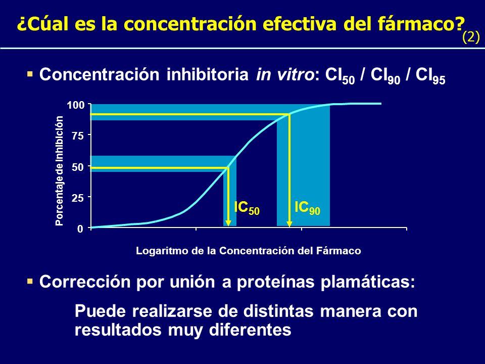Concentración inhibitoria in vitro: CI 50 / CI 90 / CI 95 ¿Cúal es la concentración efectiva del fármaco? (2) 0 25 50 75 100 IC 90 IC 50 Logaritmo de