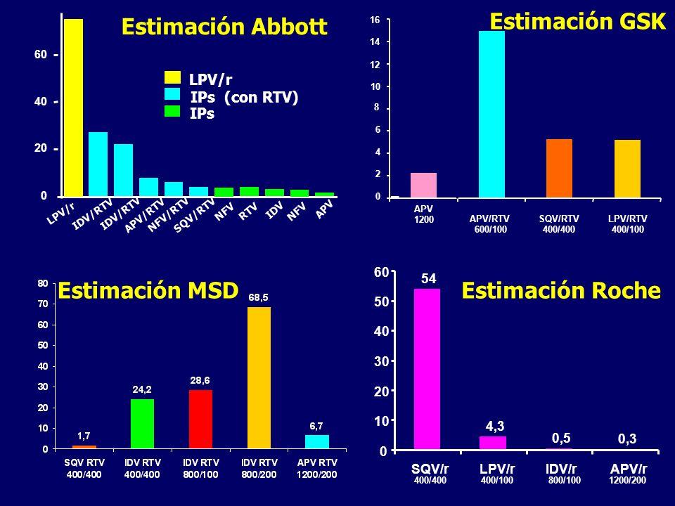 Estimación GSK LPV/r IDV/RTV APV/RTV NFV/RTV SQV/RTV NFV RTV NFV APV SQV IDV 60 40 20 IPs IPs (con RTV) 0 LPV/r 8 12 14 16 APV/RTV 600/100 0 2 4 6 10