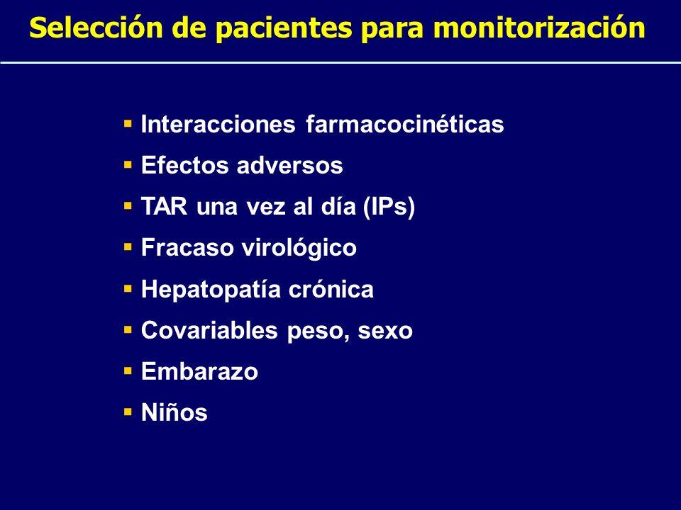 Selección de pacientes para monitorización Interacciones farmacocinéticas Efectos adversos TAR una vez al día (IPs) Fracaso virológico Hepatopatía cró