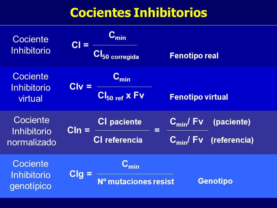 Cocientes Inhibitorios CI = C min CI 50 corregida Fenotipo real Cociente Inhibitorio CIv = C min CI 50 ref x Fv Fenotipo virtual Cociente Inhibitorio