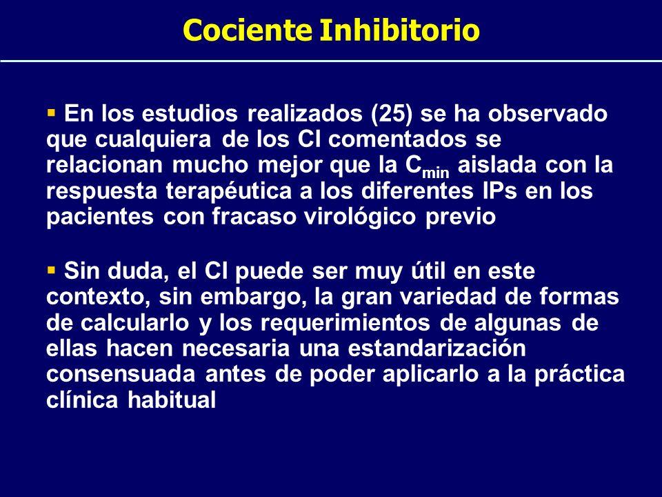 Cociente Inhibitorio En los estudios realizados (25) se ha observado que cualquiera de los CI comentados se relacionan mucho mejor que la C min aislad