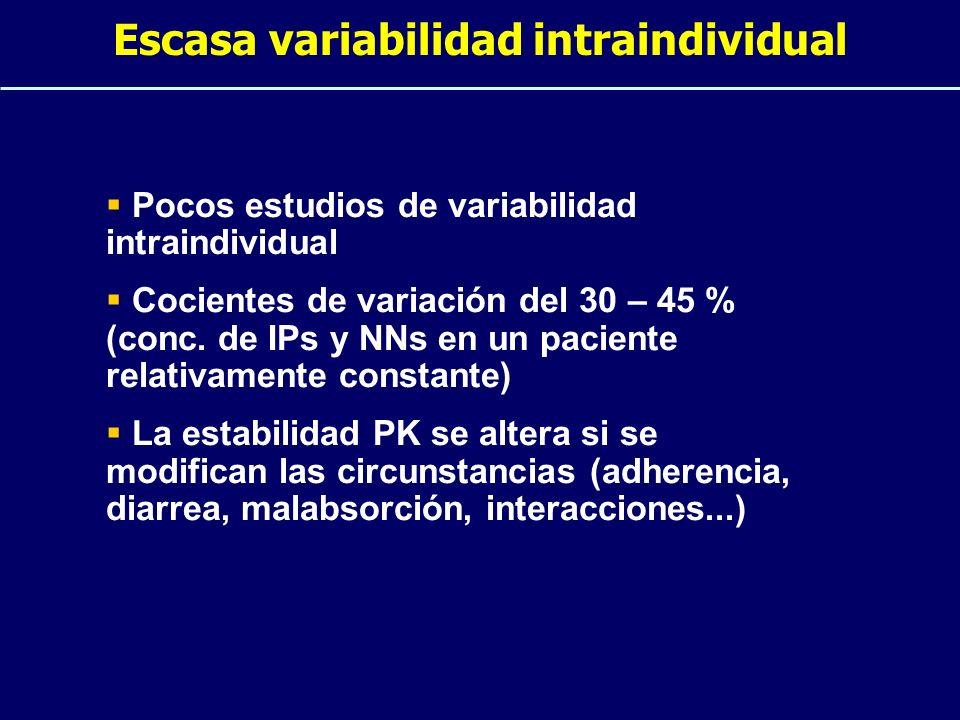 Cocientes Inhibitorios CI = C min CI 50 corregida Fenotipo real Cociente Inhibitorio CIv = C min CI 50 ref x Fv Fenotipo virtual Cociente Inhibitorio virtual CIn = CI paciente Cociente Inhibitorio normalizado CI referencia C min / Fv (paciente) C min / Fv (referencia) = CIg = C min Nº mutaciones resist Genotipo Cociente Inhibitorio genotípico
