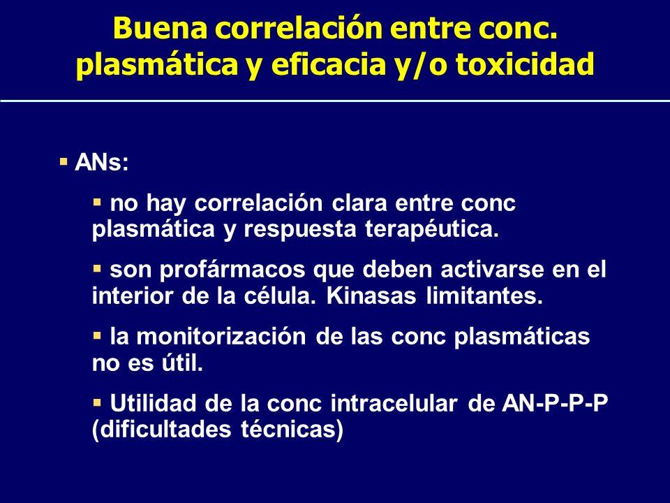 Buena correlación entre conc. plasmática y eficacia y/o toxicidad ANs: no hay correlación clara entre conc plasmática y respuesta terapéutica. son pro