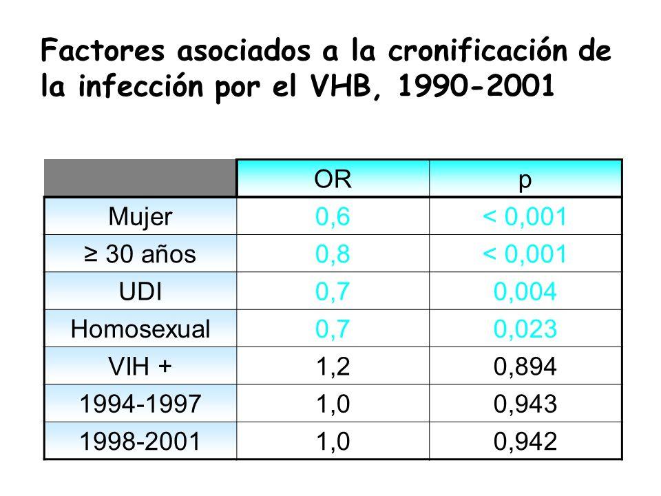 ORp Mujer0,6< 0,001 30 años0,8< 0,001 UDI0,70,004 Homosexual0,70,023 VIH +1,20,894 1994-19971,00,943 1998-20011,00,942 Factores asociados a la cronifi