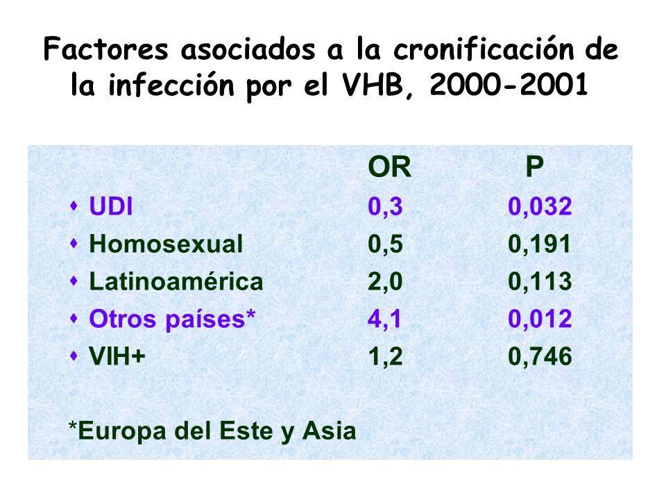 OR P UDI 0,3 0,032 Homosexual 0,5 0,191 Latinoamérica2,0 0,113 Otros países*4,1 0,012 VIH+1,2 0,746 *Europa del Este y Asia Factores asociados a la cr
