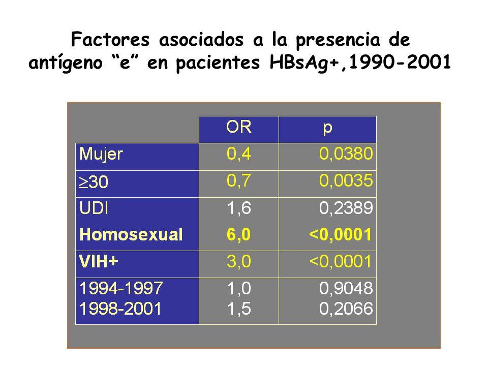 Factores asociados a la presencia de antígeno e en pacientes HBsAg+,1990-2001