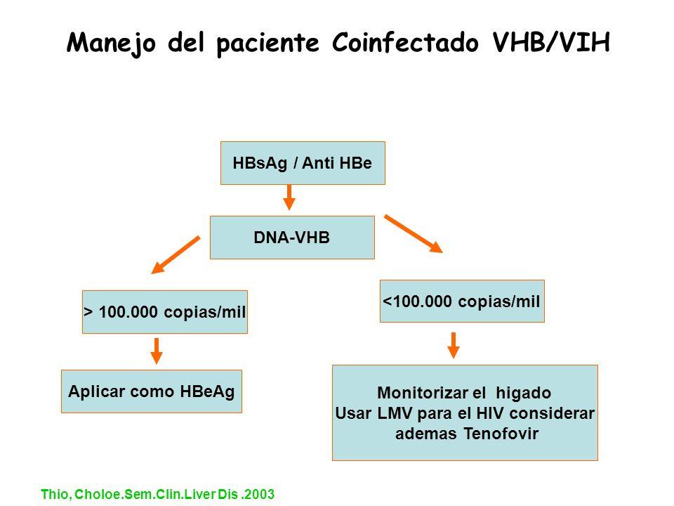 Thio, Choloe.Sem.Clin.Liver Dis.2003 HBsAg / Anti HBe Monitorizar el higado Usar LMV para el HIV considerar ademas Tenofovir > 100.000 copias/mil Apli