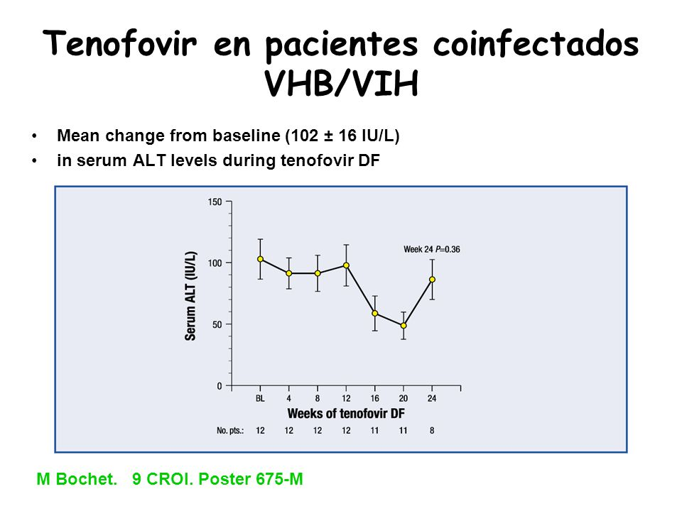 Tenofovir en pacientes coinfectados VHB/VIH Mean change from baseline (102 ± 16 IU/L) in serum ALT levels during tenofovir DF M Bochet. 9 CROI. Poster