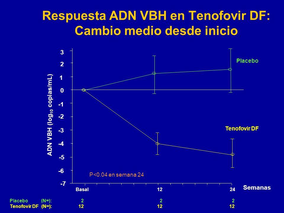 Respuesta ADN VBH en Tenofovir DF: Cambio medio desde inicio Basal 12 24 2 2 2 12 12 12 -5 -4 0 2 ADN VBH (log 10 copias/mL) Semanas Placebo (N=): Ten