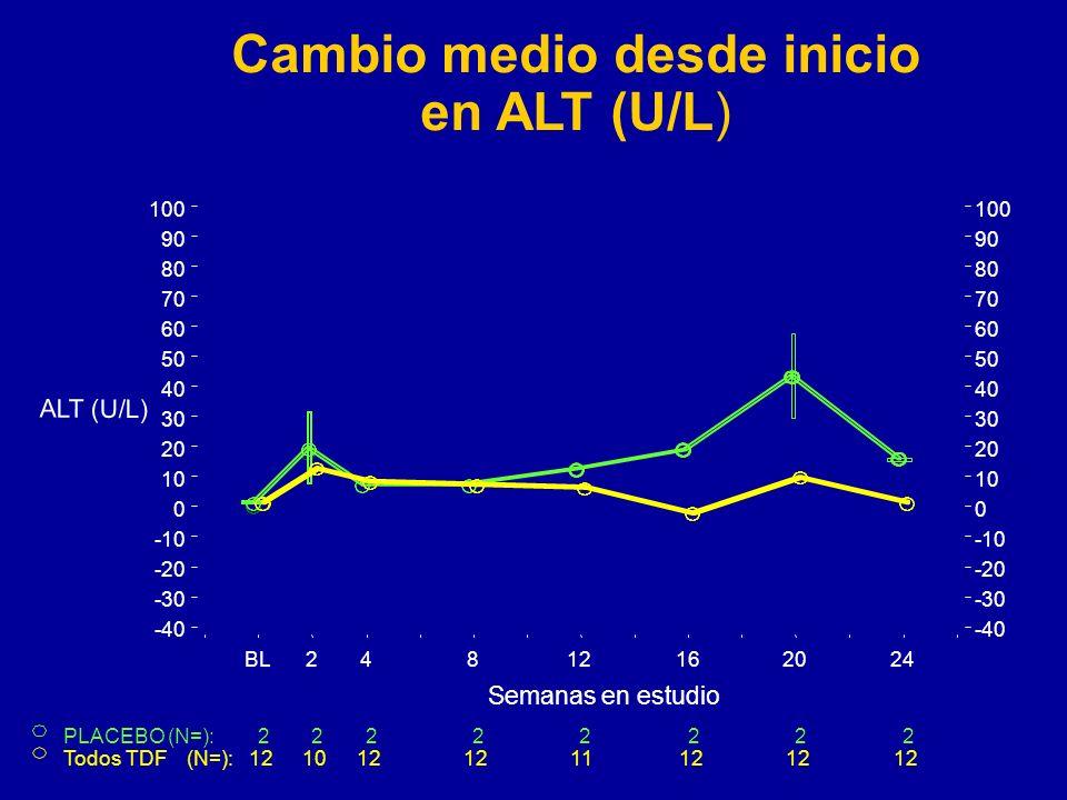Cambio medio desde inicio en ALT (U/L)