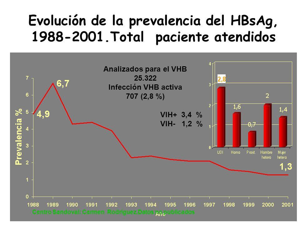 Evolución de la prevalencia del HBsAg, 1988-2001.Total paciente atendidos Analizados para el VHB 25.322 Infección VHB activa 707 (2,8 %) VIH+ 3,4 % VI