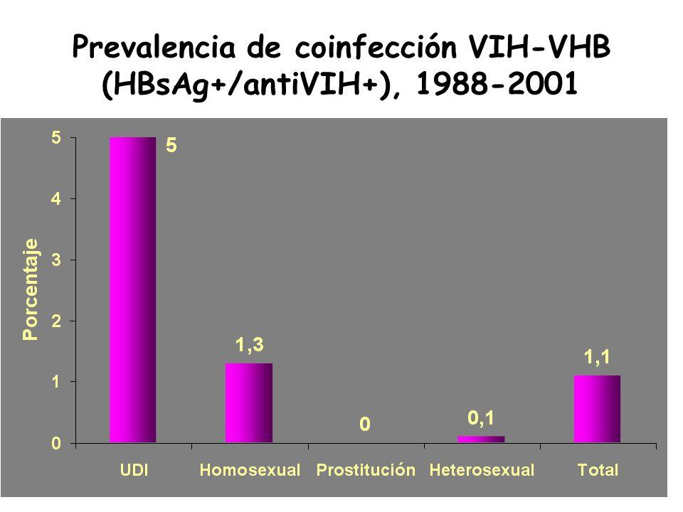 Influencia del VHB sobre el VIH Efectos directo : –El VHB podría acelerar la progresión de la enfermedad VIH, pero no existen datos suficientes para confirmar esta hipótesis.