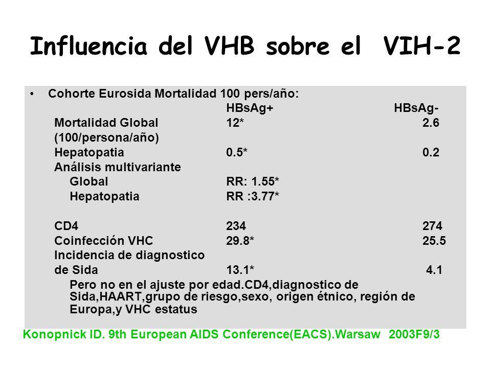 Influencia del VHB sobre el VIH-2 Cohorte Eurosida Mortalidad 100 pers/año: HBsAg+ HBsAg- Mortalidad Global 12*2.6 (100/persona/año) Hepatopatia0.5*0.