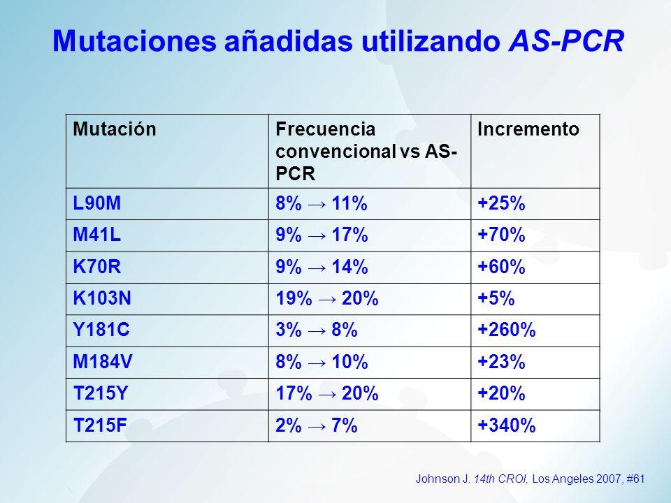 MutaciónFrecuencia convencional vs AS- PCR Incremento L90M8% 11%+25% M41L9% 17%+70% K70R9% 14%+60% K103N19% 20%+5% Y181C3% 8%+260% M184V8% 10%+23% T21