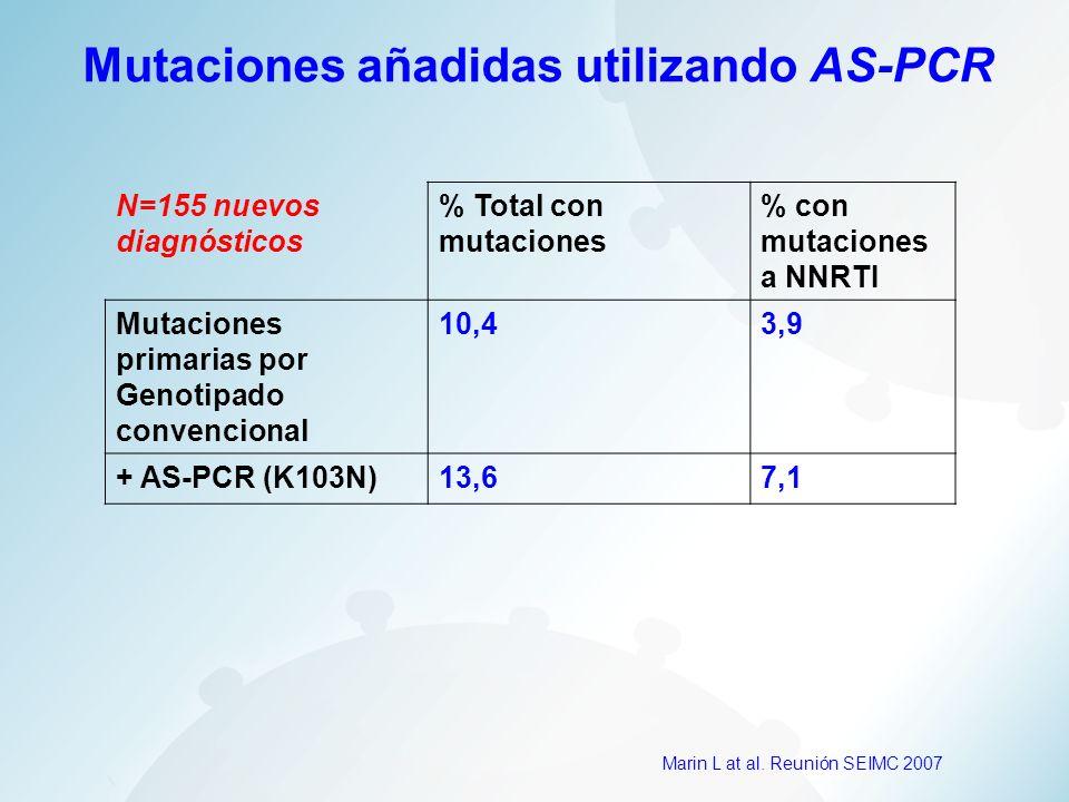 N=155 nuevos diagnósticos % Total con mutaciones % con mutaciones a NNRTI Mutaciones primarias por Genotipado convencional 10,43,9 + AS-PCR (K103N)13,