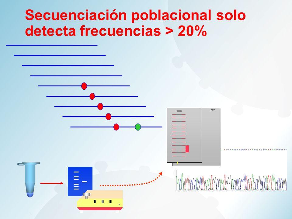 377 Secuenciación poblacional solo detecta frecuencias > 20%