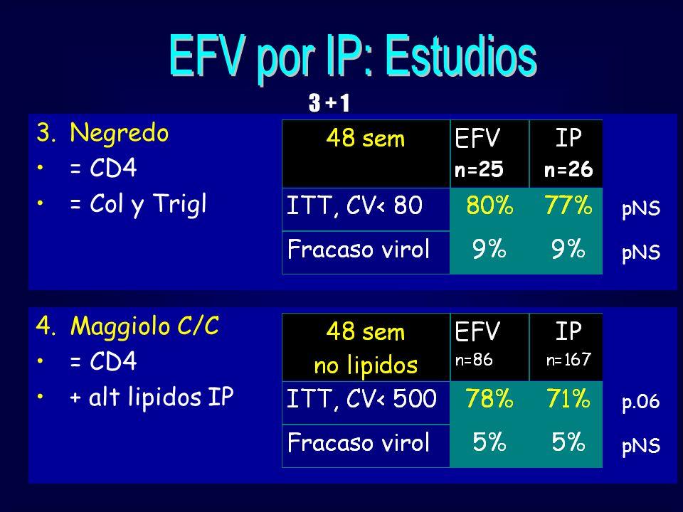 3.Negredo = CD4 = Col y Trigl pNS 4.Maggiolo C/C = CD4 + alt lipidos IP p.06 pNS 3 + 1