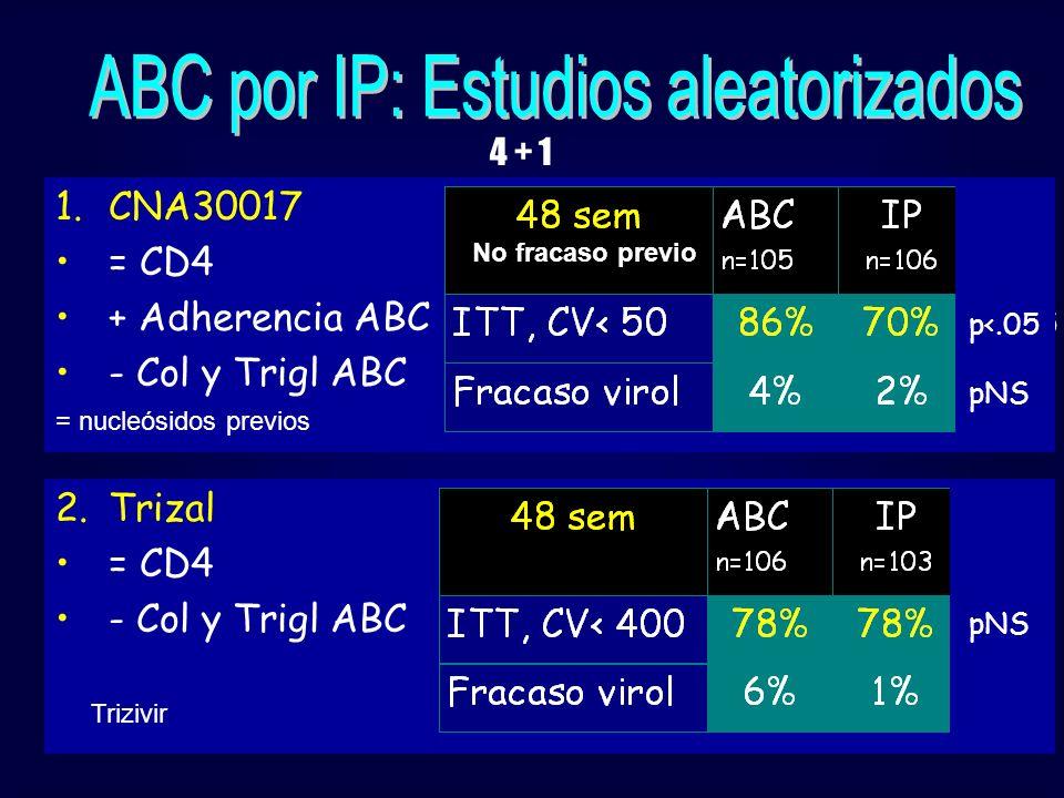 4 + 1 2.Trizal = CD4 - Col y Trigl ABC pNS Trizivir P<.05 pNS 1.CNA30017 = CD4 + Adherencia ABC - Col y Trigl ABC No fracaso previo = nucleósidos prev