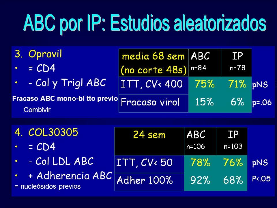 4.COL30305 = CD4 - Col LDL ABC + Adherencia ABC pNS P<.05 pNS 3.Opravil = CD4 - Col y Trigl ABC Combivir Fracaso ABC mono-bi tto previo pNS p=.06 = nu
