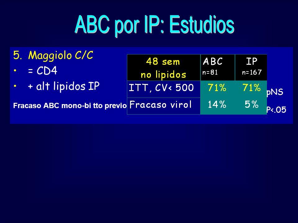 5.Maggiolo C/C = CD4 + alt lipidos IP P<.05 pNS Fracaso ABC mono-bi tto previo