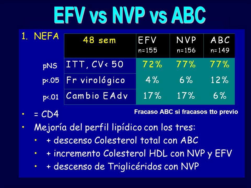 1.NEFA = CD4 Mejoría del perfil lipídico con los tres: + descenso Colesterol total con ABC + incremento Colesterol HDL con NVP y EFV + descenso de Tri