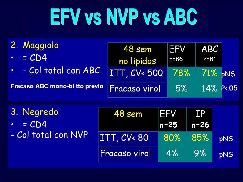 2.Maggiolo = CD4 - Col total con ABC P<.05 Fracaso ABC mono-bi tto previo pNS 3.Negredo = CD4 - Col total con NVP pNS