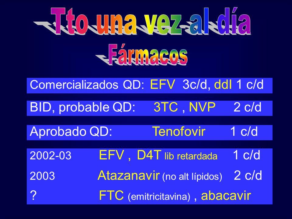 Comercializados QD: EFV 3c/d, ddI 1 c/d BID, probable QD: 3TC, NVP 2 c/d Aprobado QD: Tenofovir 1 c/d 2002-03 EFV, D4T lib retardada 1 c/d 2003 Atazan