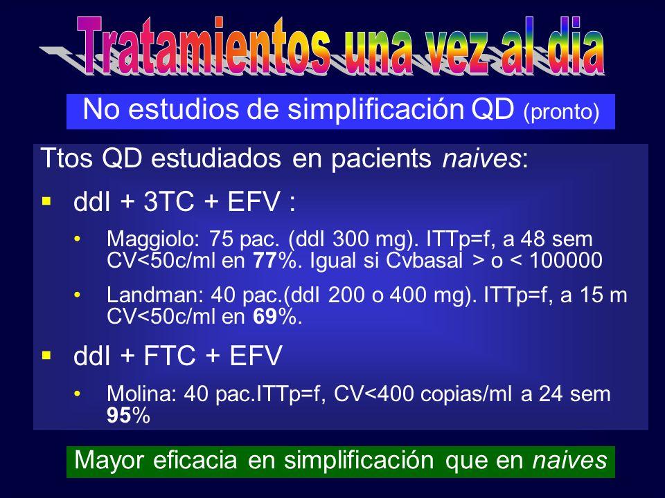 No estudios de simplificación QD (pronto) Ttos QD estudiados en pacients naives: ddI + 3TC + EFV : Maggiolo: 75 pac. (ddI 300 mg). ITTp=f, a 48 sem CV