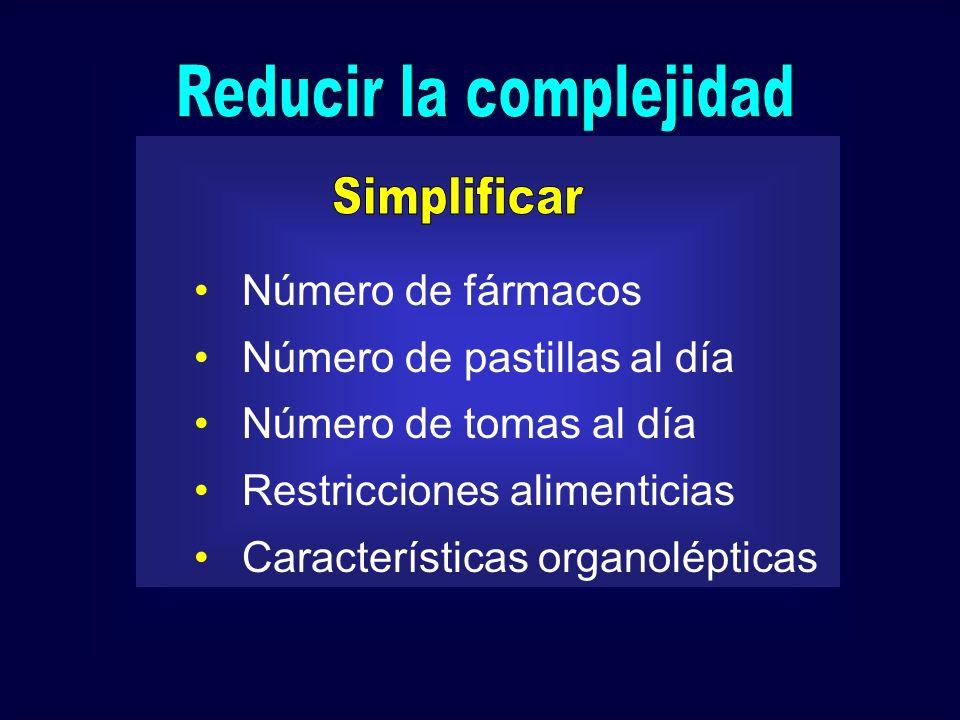 Número de fármacos Número de pastillas al día Número de tomas al día Restricciones alimenticias Características organolépticas