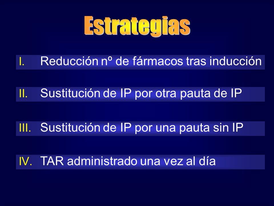 I. Reducción nº de fármacos tras inducción II. Sustitución de IP por otra pauta de IP III. Sustitución de IP por una pauta sin IP IV. TAR administrado