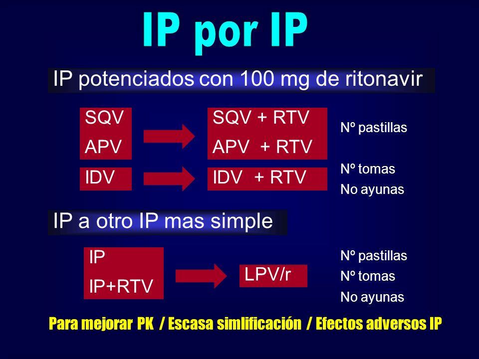 SQV APV SQV + RTV APV + RTV IP potenciados con 100 mg de ritonavir IDVIDV + RTV Nº pastillas Nº tomas No ayunas IP a otro IP mas simple IP IP+RTV LPV/