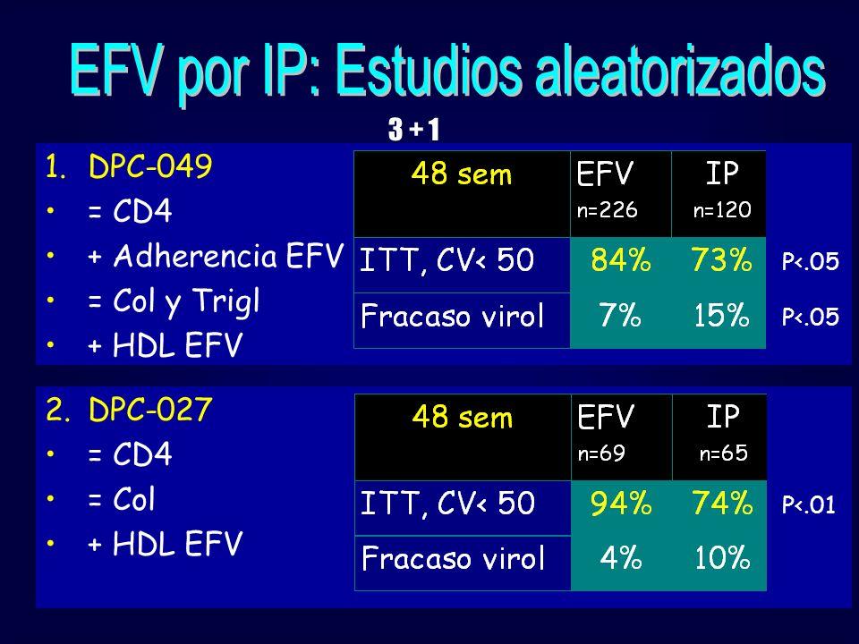 1.DPC-049 = CD4 + Adherencia EFV = Col y Trigl + HDL EFV P<.05 2.DPC-027 = CD4 = Col + HDL EFV P<.01 3 + 1