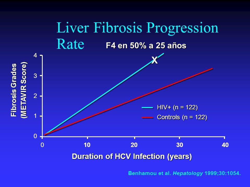 Liver Fibrosis Progression Rate Benhamou et al. Hepatology 1999;30:1054. 4 3 2 1 0 403020100 Duration of HCV Infection (years) Duration of HCV Infecti
