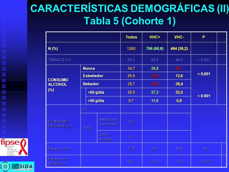 CARACTERÍSTICAS DEMOGRÁFICAS (II) Tabla 5 (Cohorte 1) TodosVHC+VHC-P N (%) 1260 766 (60,8) 494 (39,2) TABACO (%) 69,382,648,5 < 0,001 CONSUMO ALCOHOL