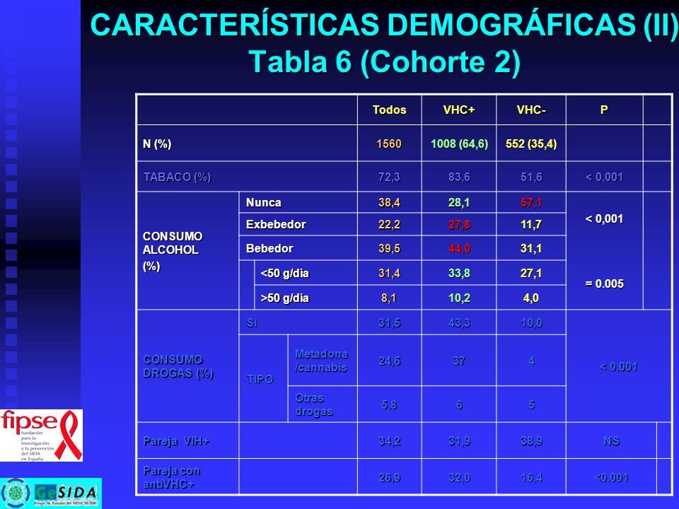 CARACTERÍSTICAS DEMOGRÁFICAS (II) Tabla 6 (Cohorte 2) TodosVHC+VHC-P N (%) 1560 1008 (64,6) 552 (35,4) TABACO (%) 72,383,651,6 < 0,001 CONSUMO ALCOHOL
