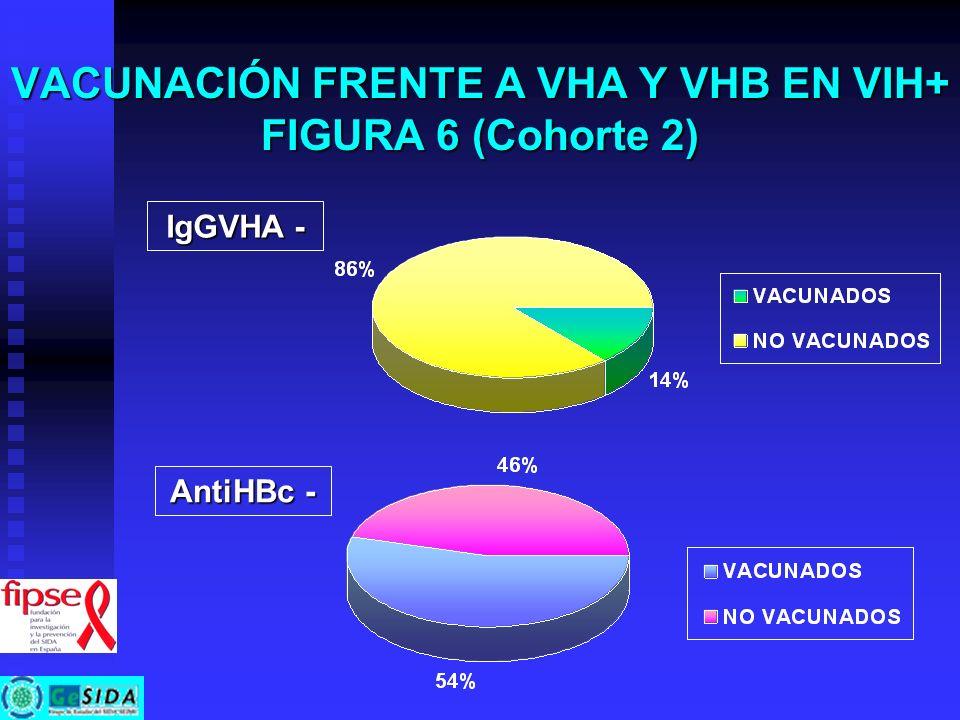 VACUNACIÓN FRENTE A VHA Y VHB EN VIH+ FIGURA 6 (Cohorte 2) IgGVHA - AntiHBc -