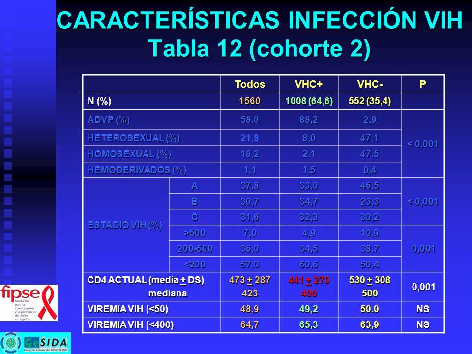 CARACTERÍSTICAS INFECCIÓN VIH Tabla 12 (cohorte 2) TodosVHC+VHC-P N (%) 1560 1008 (64,6) 552 (35,4) ADVP (%) 58.088,22,9 < 0,001 HETEROSEXUAL (%) 21,8