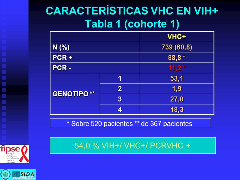 CARACTERÍSTICAS VHC EN VIH+ Tabla 1 (cohorte 1) VHC+ N (%) 739 (60,8) PCR + 88,8 * PCR - 11,2 * GENOTIPO ** 153,1 21,9 327,0 418,3 * Sobre 520 pacient