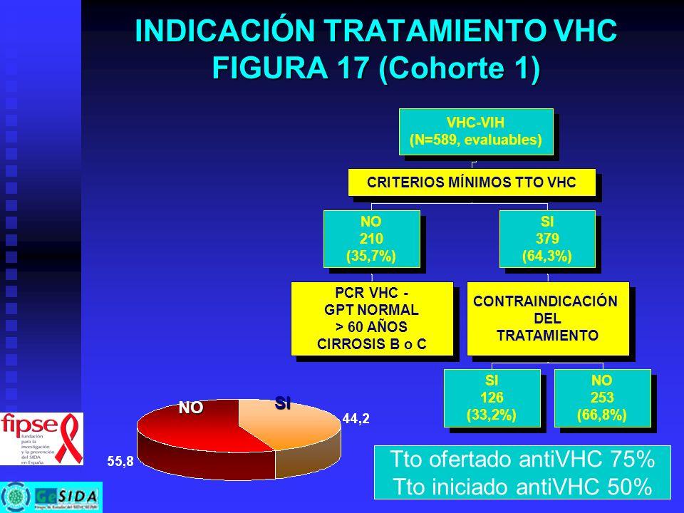 INDICACIÓN TRATAMIENTO VHC FIGURA 17 (Cohorte 1) NO SI VHC-VIH (N=589, evaluables) VHC-VIH (N=589, evaluables) CRITERIOS MÍNIMOS TTO VHC NO 210 (35,7%