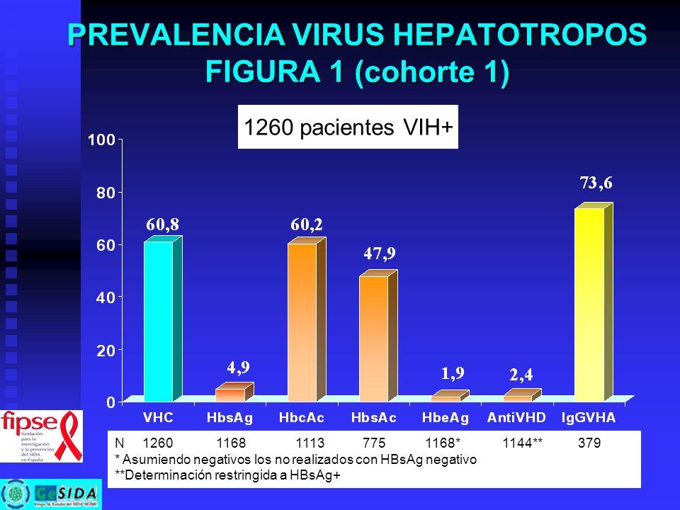 PREVALENCIA VIRUS HEPATOTROPOS FIGURA 1 (cohorte 1) 1260 pacientes VIH+ N 1260 1168 1113 775 1168* 1144** 379 * Asumiendo negativos los no realizados