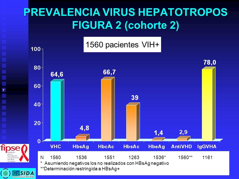 PREVALENCIA VIRUS HEPATOTROPOS FIGURA 2 (cohorte 2) 1560 pacientes VIH+ y N 1560 1536 1551 1263 1536* 1560** 1161 * Asumiendo negativos los no realiza