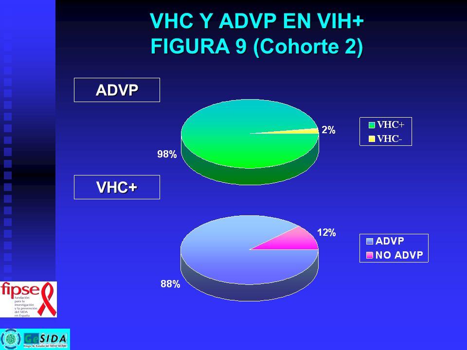CARACTERÍSTICAS INFECCIÓN VIH Tabla 12 (cohorte 2) TodosVHC+VHC-P N (%) 1560 1008 (64,6) 552 (35,4) ADVP (%) 58.088,22,9 < 0,001 HETEROSEXUAL (%) 21,88,047,1 HOMOSEXUAL (%) 18,22,147,5 HEMODERIVADOS (%) 1,11,50,4 ESTADIO VIH (%) A37,833,046,5 < 0,001 B30,734,723,3 C31,632,330,2 >5007,04,910,9 0,001 0,001 200-50036,034,538,7 <20057,060,650,4 CD4 ACTUAL (media + DS) mediana mediana 473 + 287 423 441 + 270 400 530 + 308 500 0,001 0,001 VIREMIA VIH (<50) 48,949,250.0NS VIREMIA VIH (<400) 64,765,363,9NS