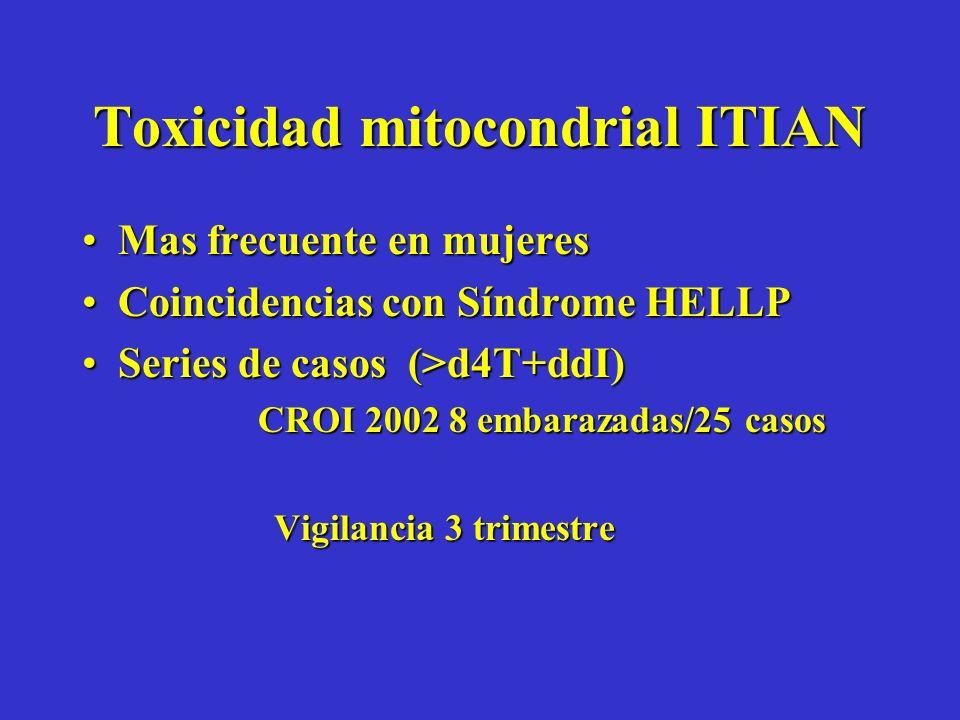 Toxicidad mitocondrial ITIAN Mas frecuente en mujeresMas frecuente en mujeres Coincidencias con Síndrome HELLPCoincidencias con Síndrome HELLP Series de casos (>d4T+ddI)Series de casos (>d4T+ddI) CROI 2002 8 embarazadas/25 casos CROI 2002 8 embarazadas/25 casos Vigilancia 3 trimestre