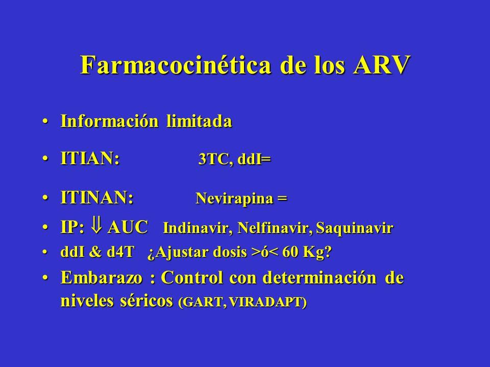 Farmacocinética de los ARV Información limitadaInformación limitada ITIAN: 3TC, ddI=ITIAN: 3TC, ddI= ITINAN: Nevirapina =ITINAN: Nevirapina = IP: AUC Indinavir, Nelfinavir, SaquinavirIP: AUC Indinavir, Nelfinavir, Saquinavir ddI & d4T ¿Ajustar dosis >ó ó< 60 Kg.