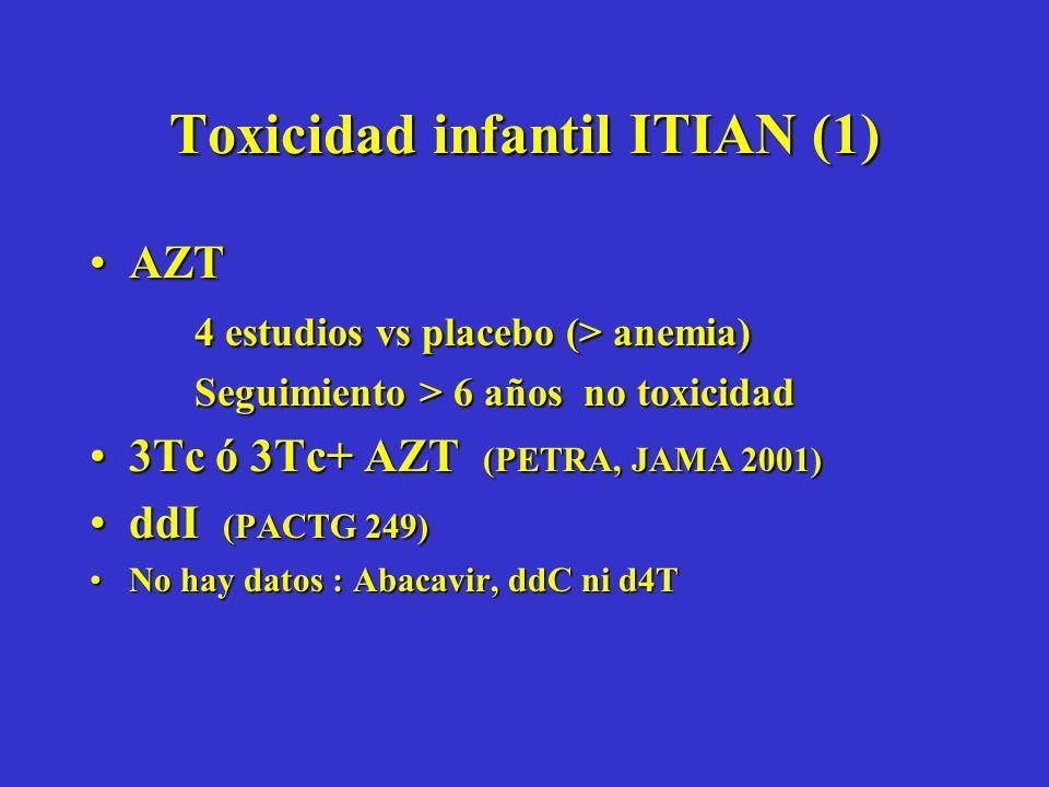Toxicidad infantil ITIAN (1) AZTAZT 4 estudios vs placebo (> anemia) Seguimiento > 6 años no toxicidad 3Tc ó 3Tc+ AZT (PETRA, JAMA 2001)3Tc ó 3Tc+ AZT (PETRA, JAMA 2001) ddI (PACTG 249)ddI (PACTG 249) No hay datos : Abacavir, ddC ni d4TNo hay datos : Abacavir, ddC ni d4T